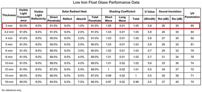3mm Low Iron Float Glass Performance Data