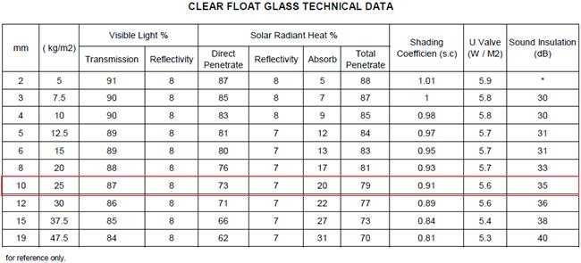 china 10mm float glass factory