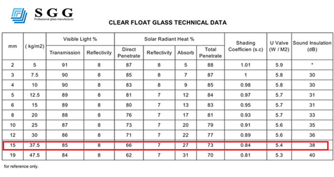 15mm clear float glass technical data