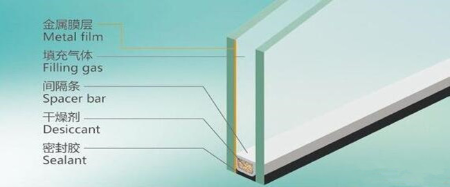 Standard structure of insulating glass windows
