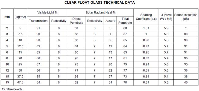 clear float glass data sheet