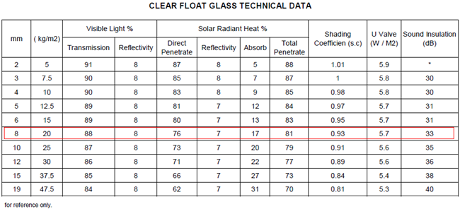 best quality clear float glass 8mm thick