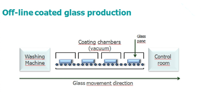offline low e glass production