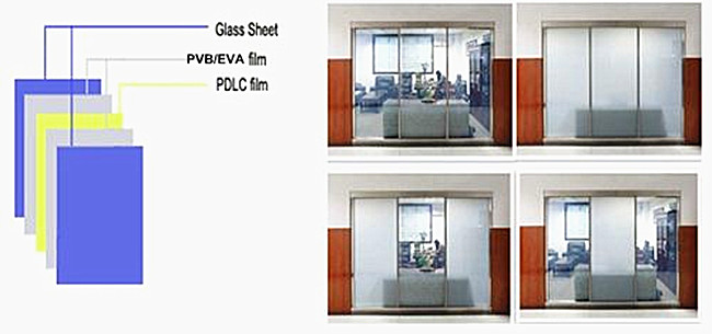 China manufacturer pdlc smart glass