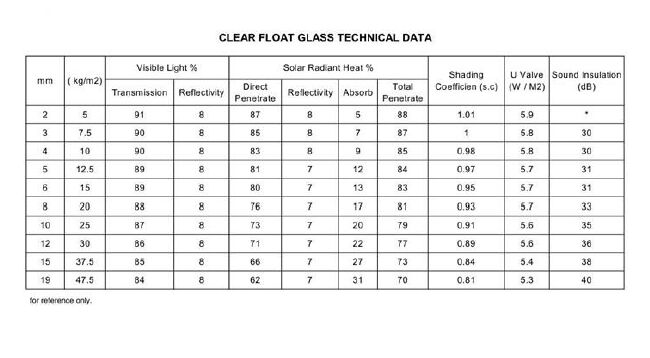 clear float glass data