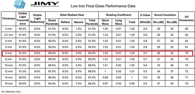 Low-iron float glass performance