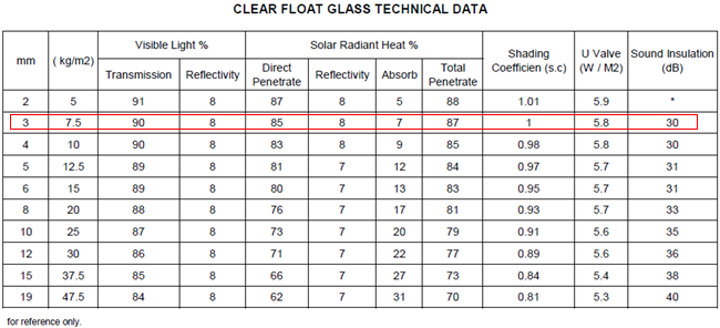 3mm clear float glass China supplier