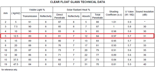 5mm clear float glass prices