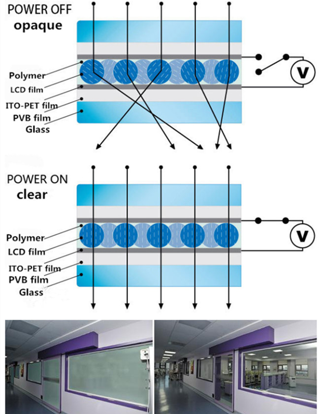 how dose smart glass works