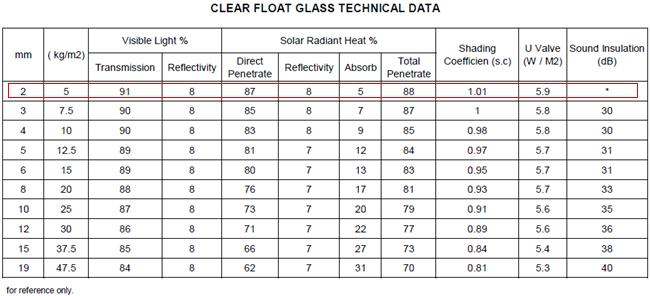 2mm colorless float glass performance data