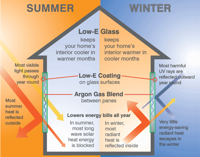 How Low-E Low-emissivity Glass Works