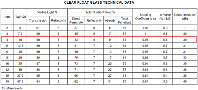 4mm clear float glass light transmittance