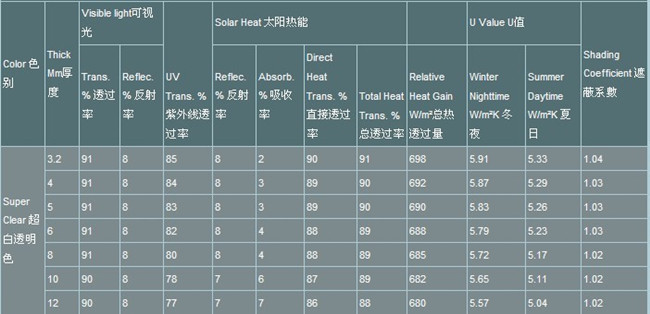 ultra clear float glass performance data