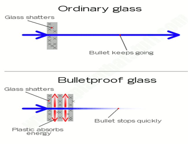 43mm bulletproof laminated glass supplier